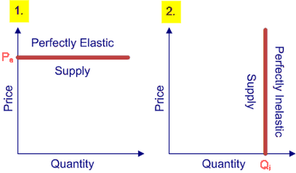 Elasticity Its Applications Economists Supply On Demand